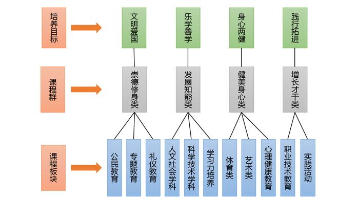 四大支柱课程
